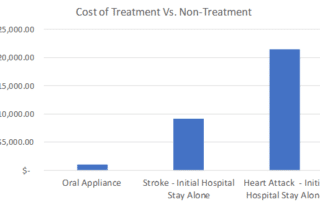Bar graphs showing comparison of oral sleep appliance, hospital stay for stroke and heart attack hospital stay
